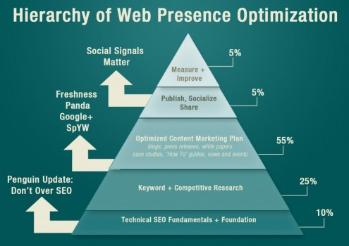 Hierarchy of Search Engine Optimization