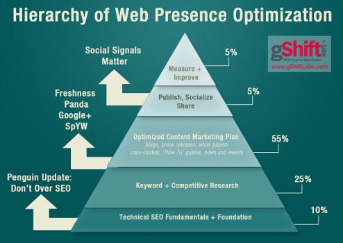 website optimization by percentage