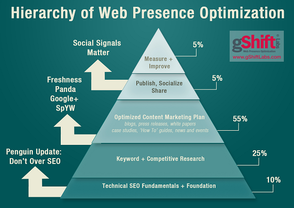 website optimization by percentage