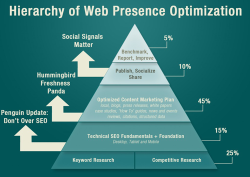 Web Presence Optimization Heirarchy