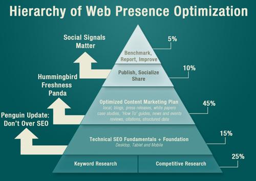 Web Presence Optimization Heirarchy