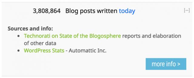 daily blogging statics