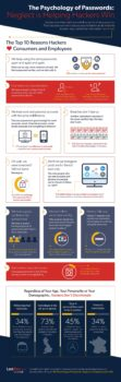 Survey Data Infographic from LastPass