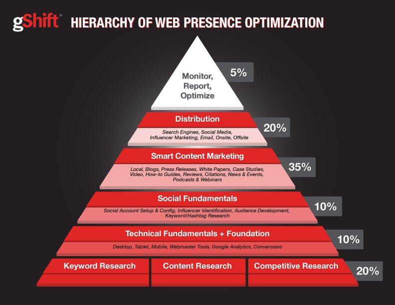 web presence optimization specialists